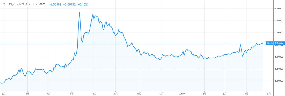 EUR/TRYのチャート