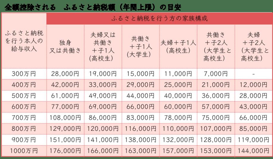 f:id:nariagariblog:20200125103742p:plain