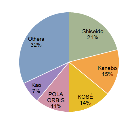 2015 Cosmetic Products Market Share In Japan How Much Is