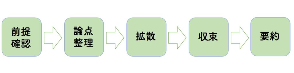 GDがどのように進むのかを表した図