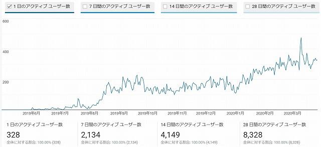 11ヶ月目のブログアクセス数推移