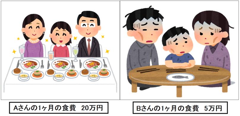 食費の比較