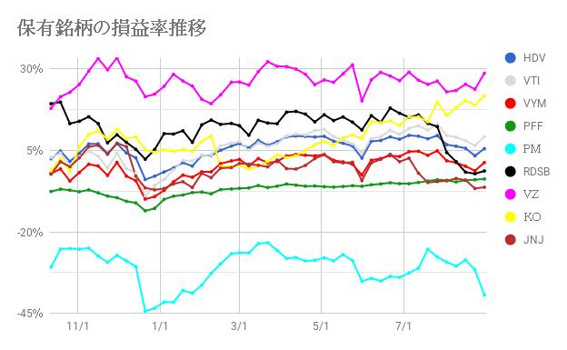 保有株の損益率推移