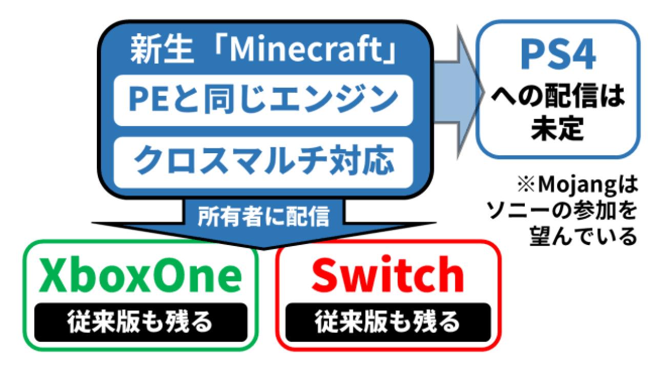 ゲーム機版への新バージョン配信について