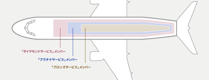 ANAプラチナ会員 国内線座席指定の優先