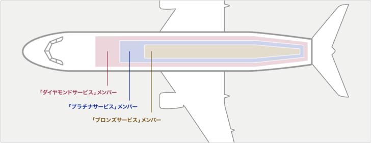 ANAプレミアムメンバー座席指定の優先