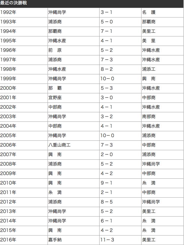 f:id:summer-jingu-stadium:20170610060916p:plain
