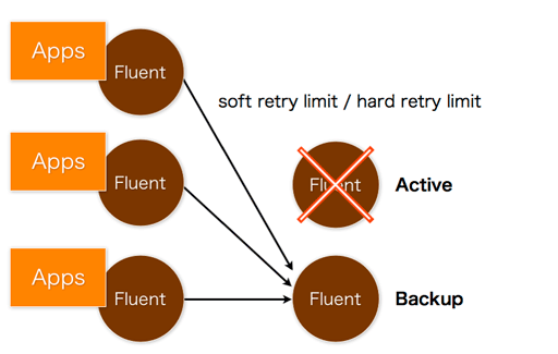 fluent HA forwarding