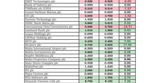 Οι μετοχές της Medserv plc αυξήθηκαν κατά 17,5%