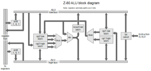 Understanding the Z80 Processor's 4bit ALU « Adafruit Industries – Makers, hackers, artists