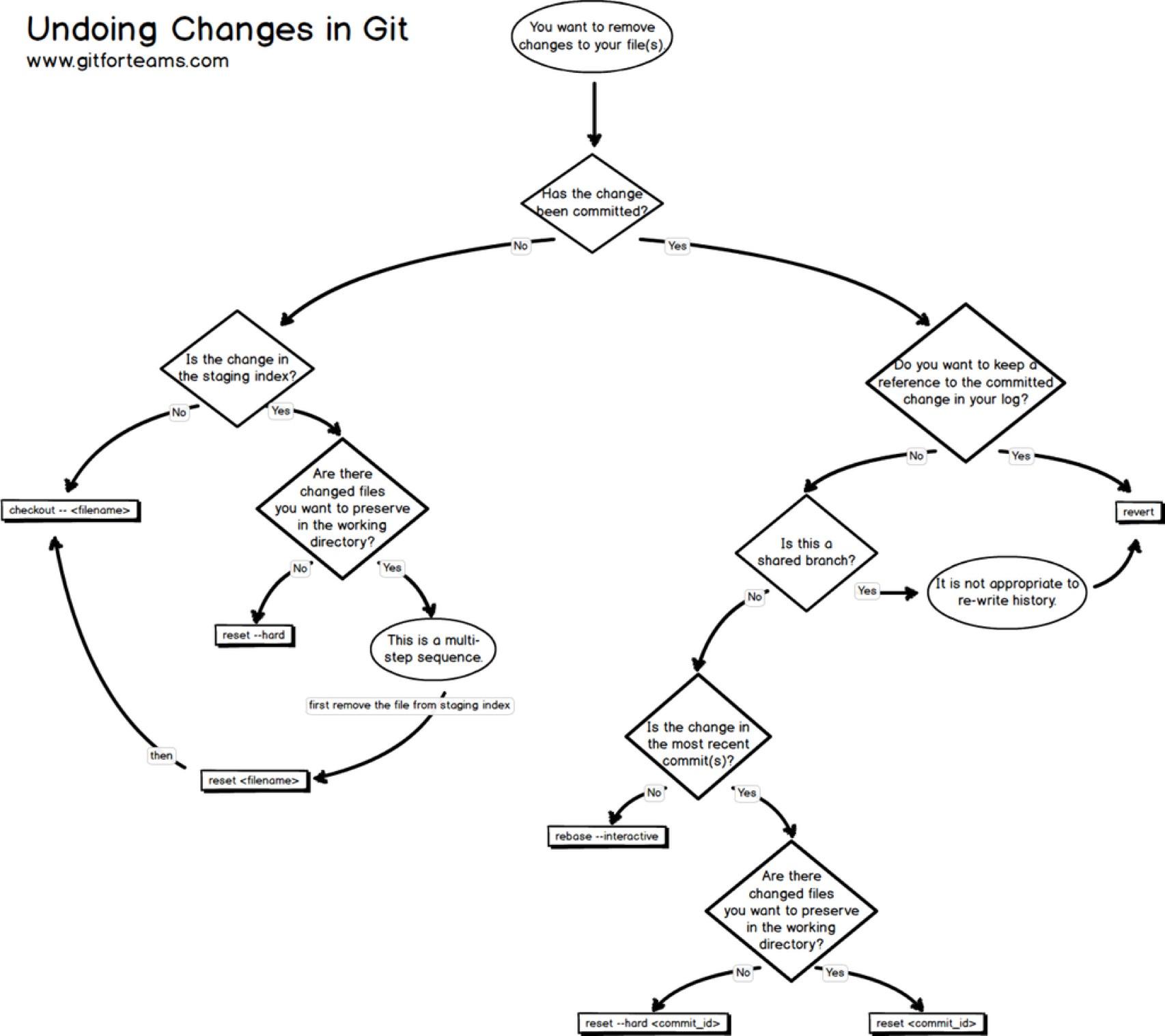 Undoing Work In Git Chart Adafruit Industries