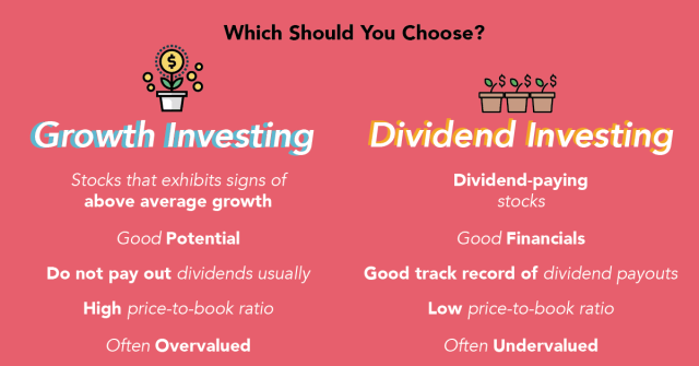 Growth investing vs dividend investing