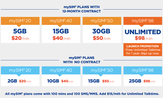 Which Singapore Telco Plan Is Best For You: Data vs Price