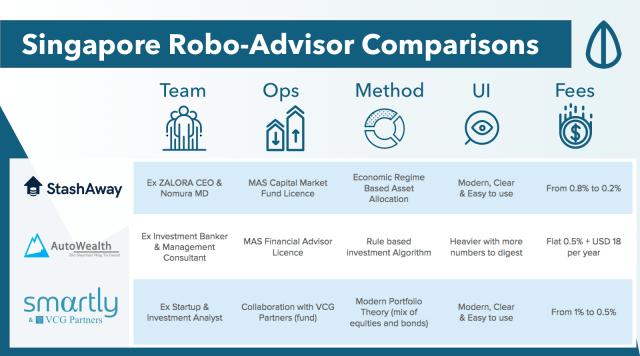 Robo-Advisor Comparison Singapore