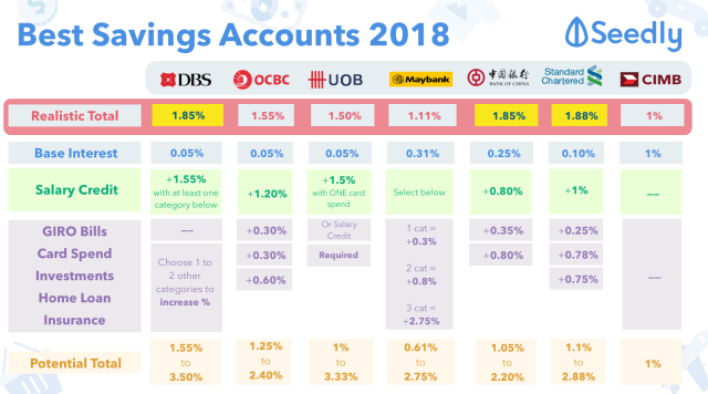 Seedly Best Savings Account 2018