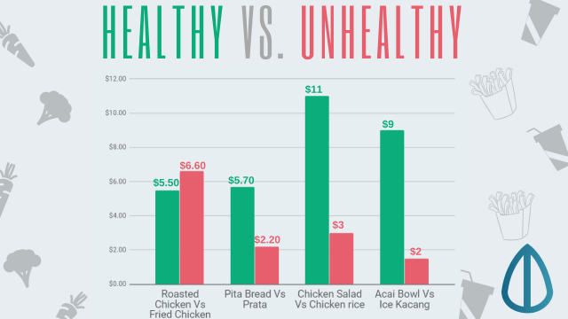 Prices of eating healthy and unhealthy
