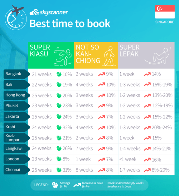 Best time to book tickets