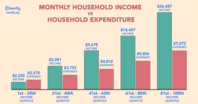 monthly income vs monthly expenditure in Singapore