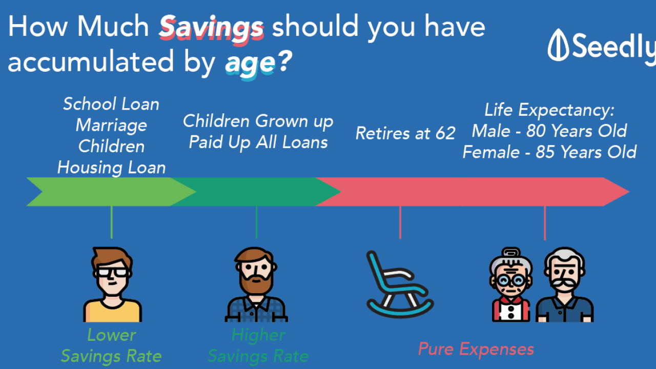 How Much Savings Should An Average Singaporean Have