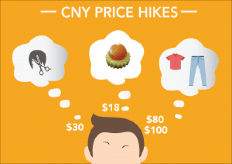 Chinese New Year CNY Expensive Price Hike