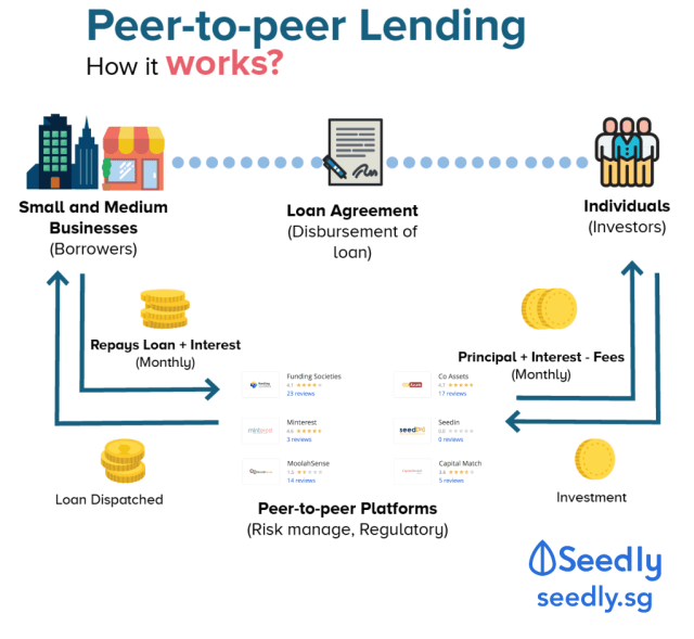 How peer-to-peer lending works?
