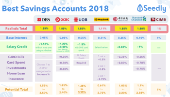 Cheat Sheet: Best Savings Accounts in Singapore For Working