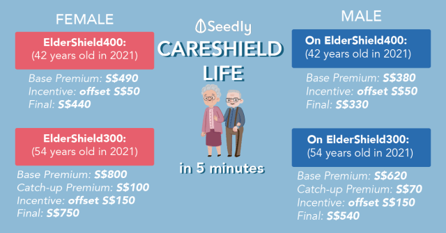 Everything About CareShield Life, How Different From ElderShield?