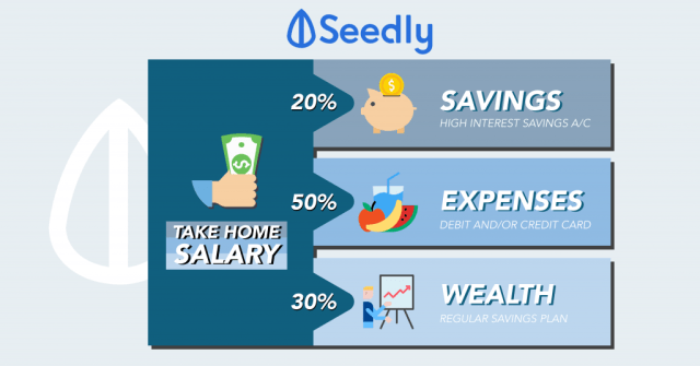 How To Allocate Your Monthly Salary