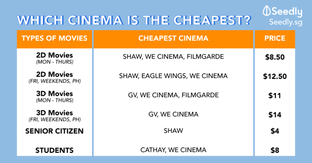 Cheapest movie tickets in Singapore