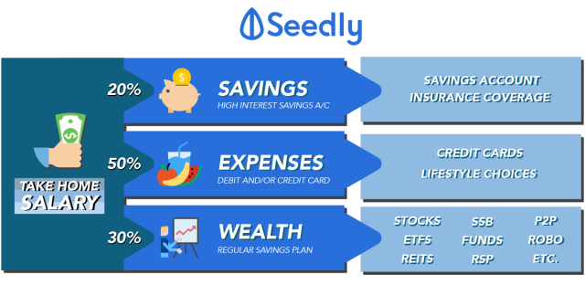 How to start my personal finance journey?