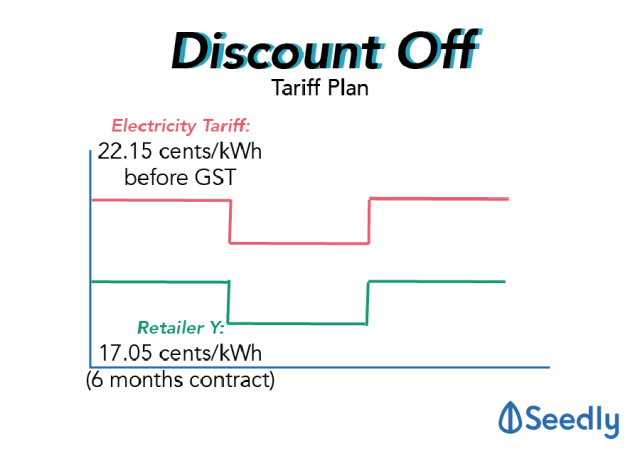 Discount off tariff electricity retail plan Singapore