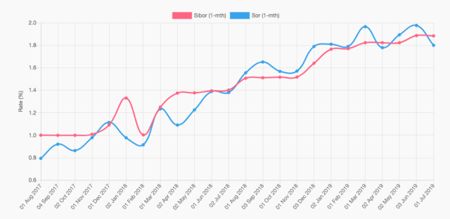 1-month SIBOR vs SOR chart over 2 Years