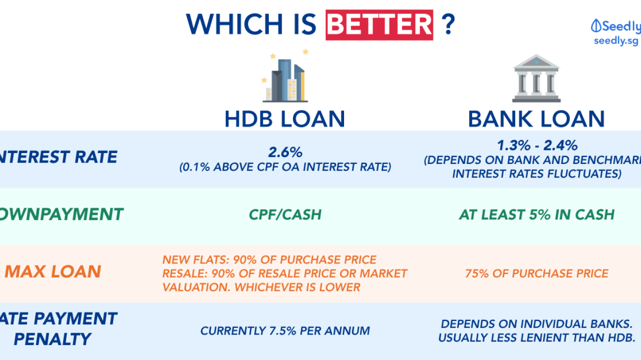 The Complete Guide: Bank Loan vs HDB Loan, Which Is Better?