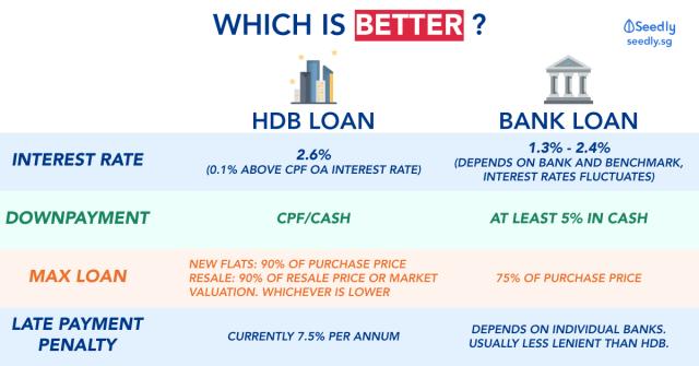 HDB vs Bank Loan