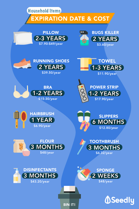 household items and expiry date vs their cost