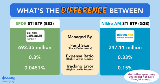 The Difference Between SPDR STI ETF and Nikko AM STI ETF