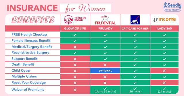 The Ultimate Female Insurance Plans (With Free Health Checkup) Comparison