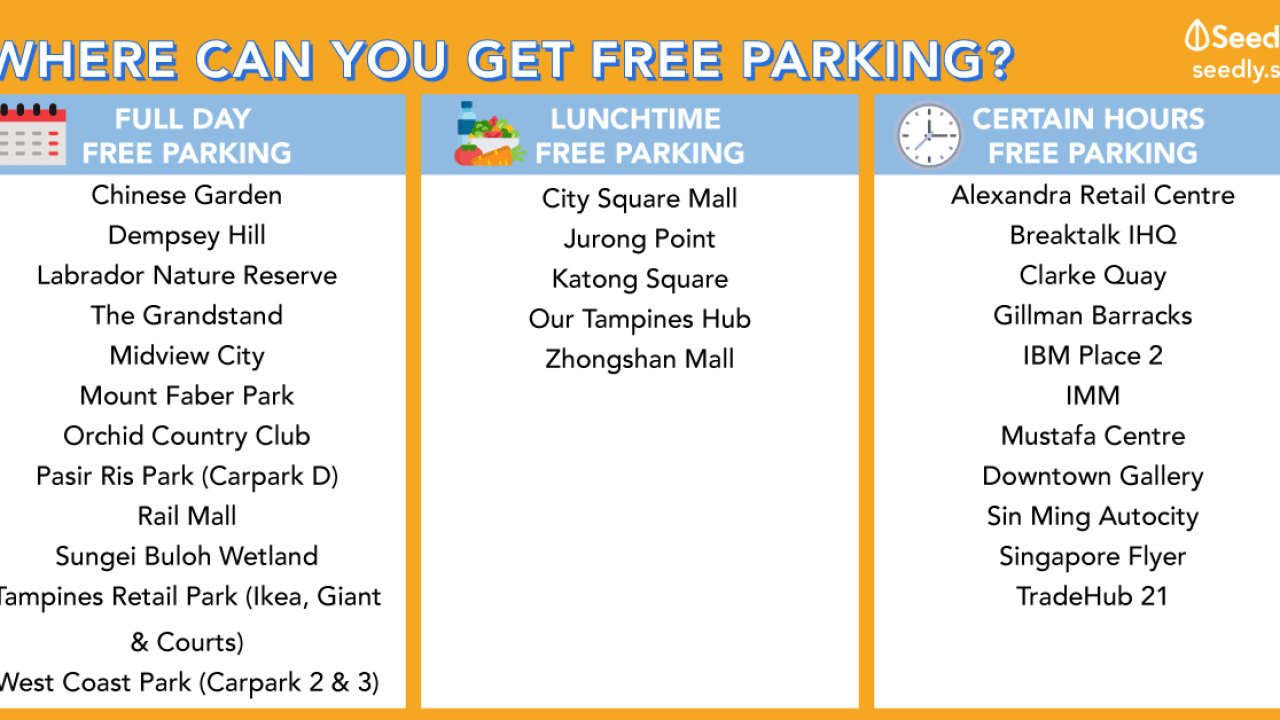 Ultimate Compilation: Car Parks with Free Parking In