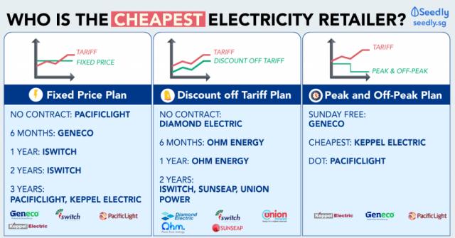 Cheapest open electricity market plan comparison in Singapore
