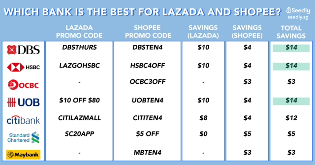 Lazada and shopee promo codes and credit card deals
