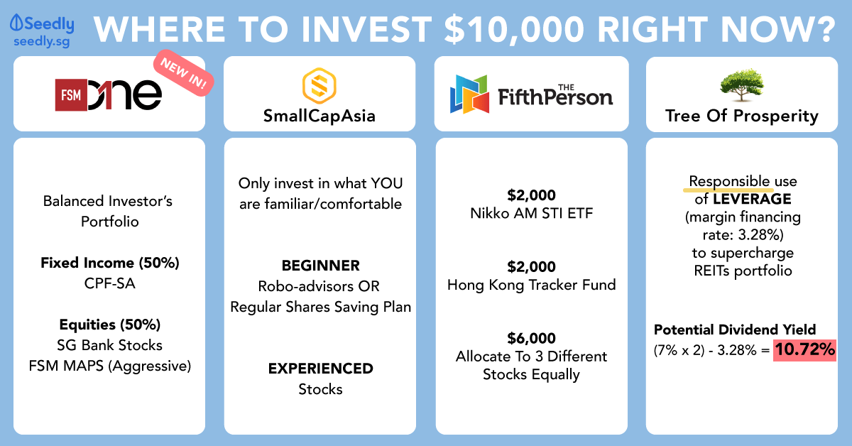 Where to invest 50