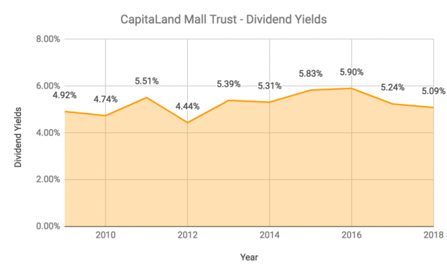 CapitaLand Mall Trust Dividend Yields