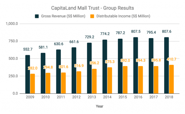 CapitaLand Mall Trust Group Results