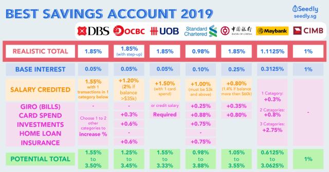Best Savings Account 2019 Singapore
