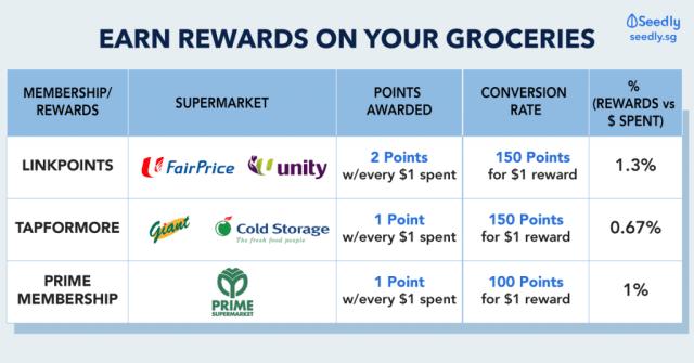 Groceries Supermarket Membership
