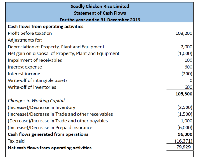 Seedly Chicken Rice Cash flows statement operating