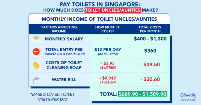 How much does toilet uncle and auntie make per month in Singapore