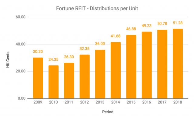 Fortune REIT DPU