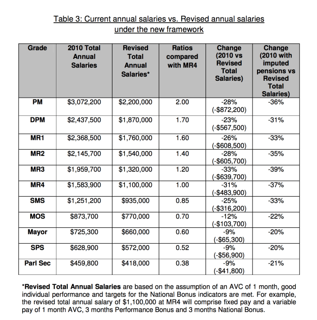 Public Service Salary Revision