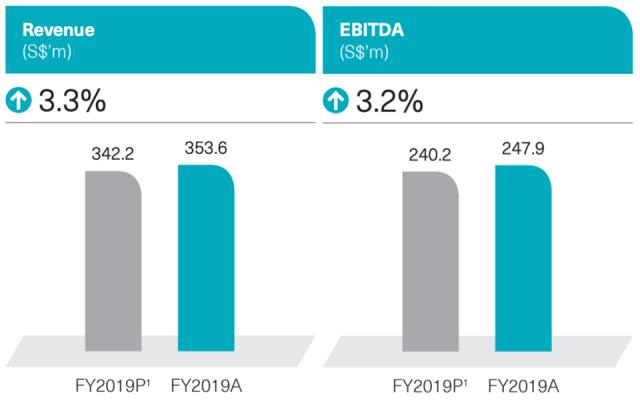 Netlink Trust Revenue EBITDA
